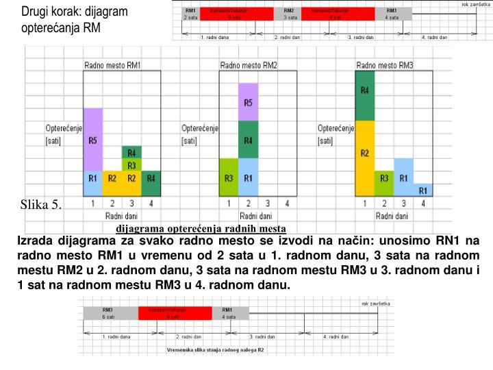 Drugi korak: dijagram opterećanja RM