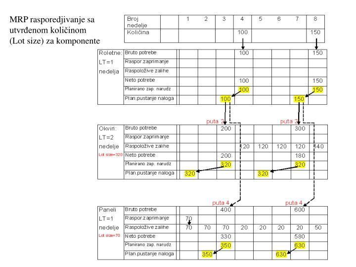 MRP rasporedjivanje