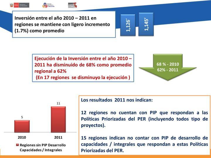 Inversión entre el año 2010 – 2011 en regiones se mantiene con ligero incremento (1.7%) como promedio