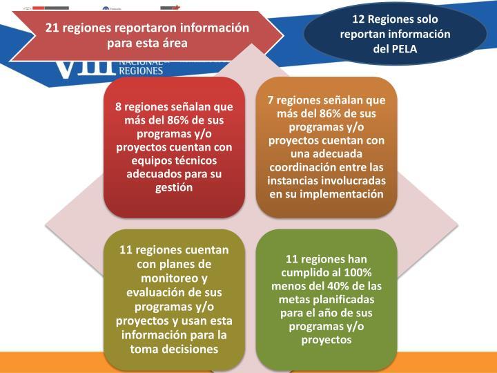 12 Regiones solo reportan información del PELA