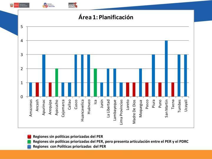 Regiones sin políticas priorizadas del PER