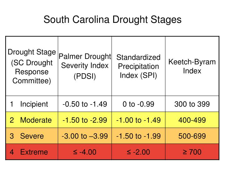 South Carolina Drought Stages