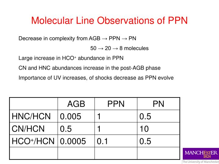 Molecular line observations of ppn
