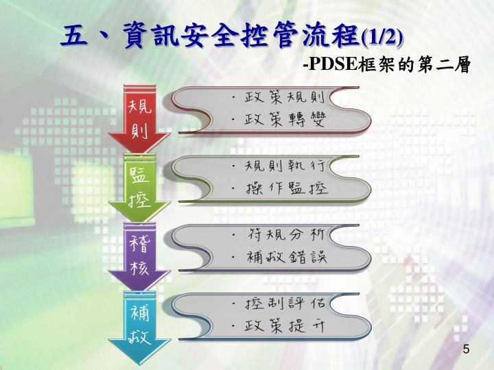 五、資訊安全控管流程