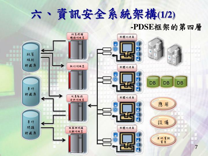 六、資訊安全系統架構