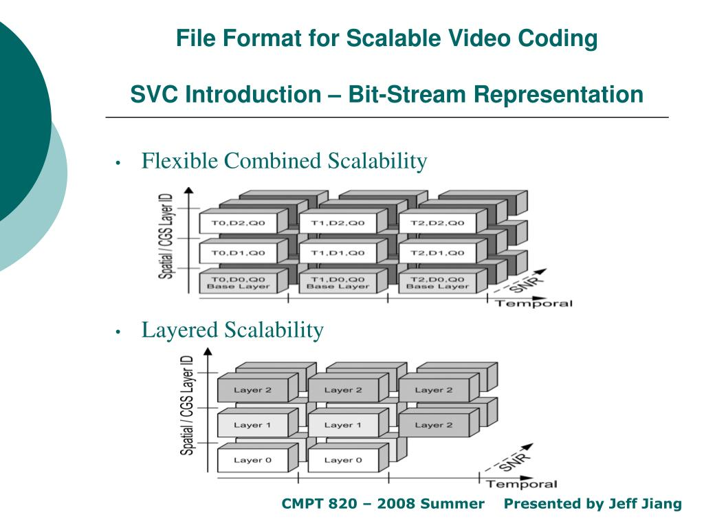 PPT - File Format for Scalable Video Coding Outline