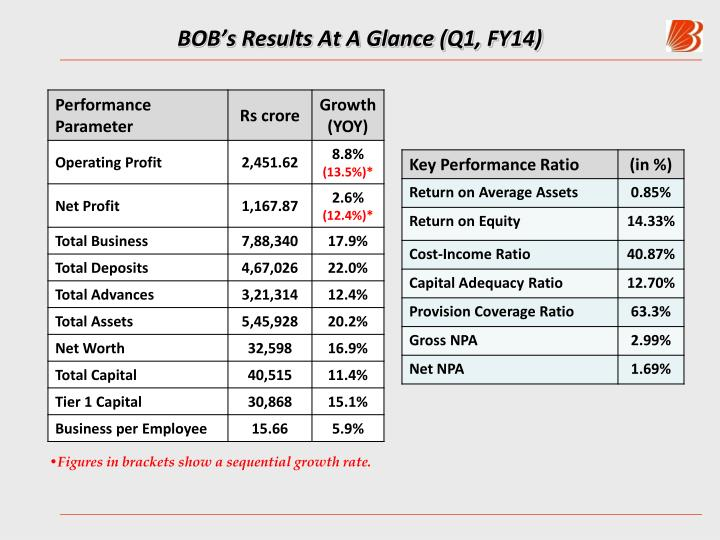 Bob s results at a glance q1 fy14