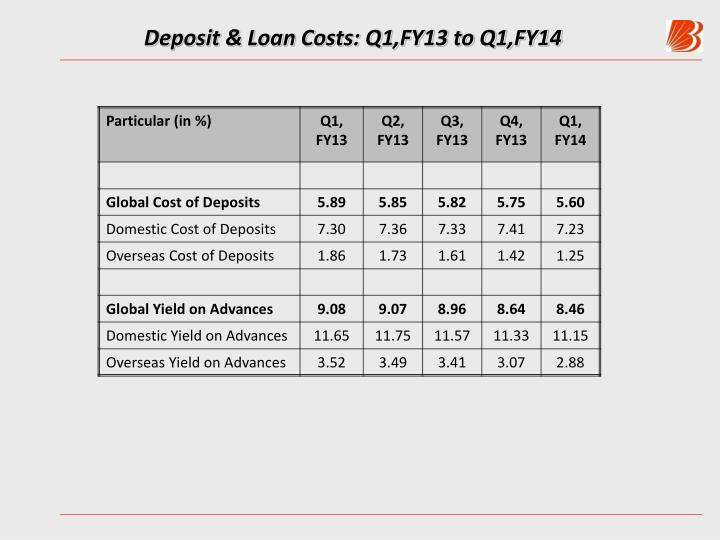 Deposit & Loan Costs: Q1,FY13 to Q1,FY14