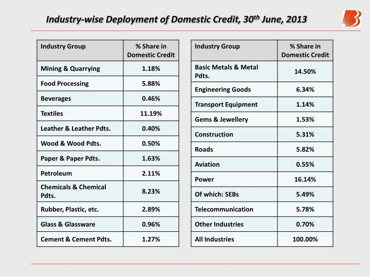 Industry-wise Deployment of Domestic Credit, 30