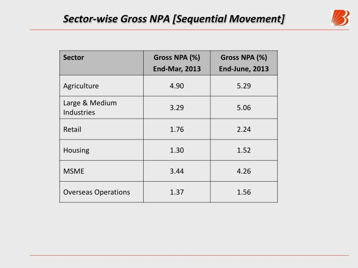 Sector-wise Gross NPA [Sequential Movement]