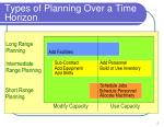 types of planning over a time horizon