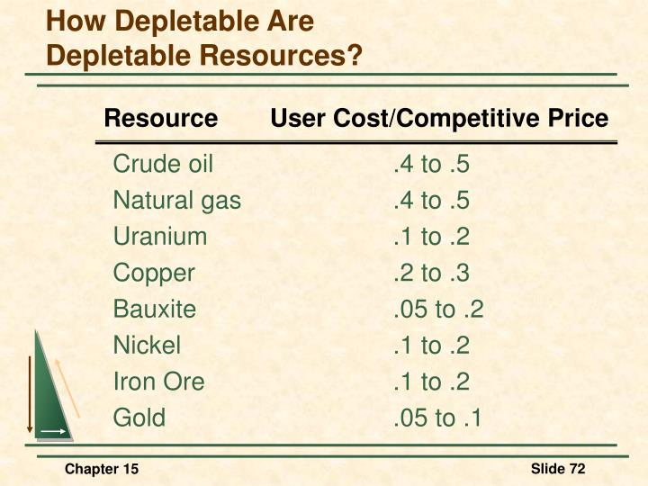 How Depletable Are