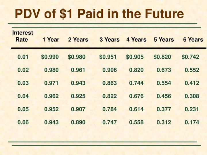 PDV of $1 Paid in the Future
