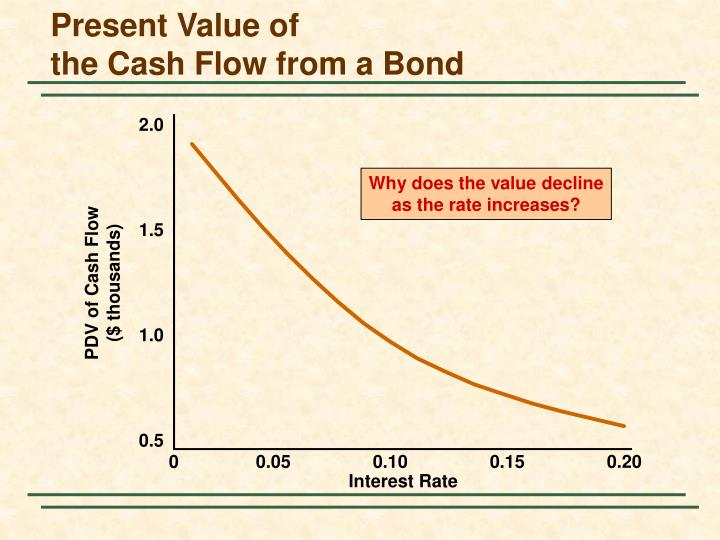 Why does the value decline