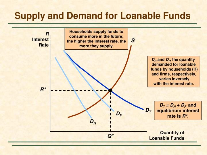Households supply funds to
