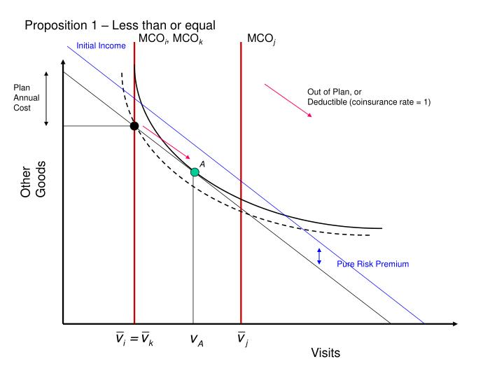 Proposition 1 – Less than or equal