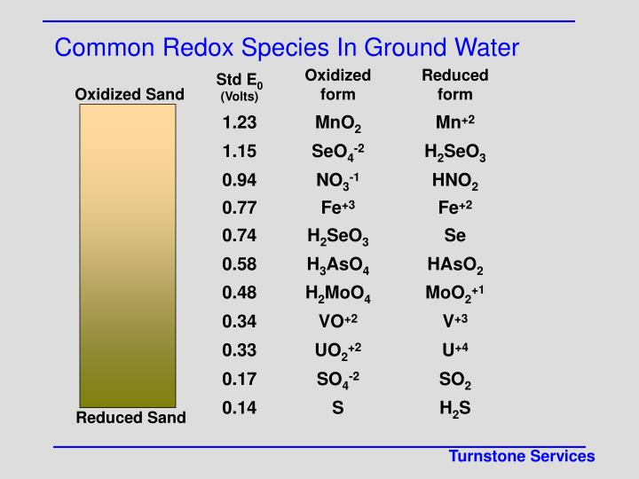 Common Redox Species In Ground Water
