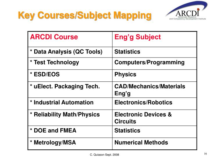Key Courses/Subject Mapping