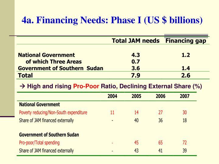4a. Financing Needs: Phase I (US $ billions)