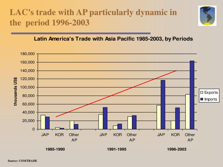 LAC's trade with AP particularly dynamic in the  period 1996-2003