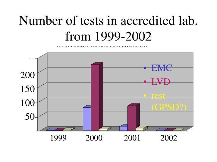 Number of tests in accredited lab. from 1999-2002