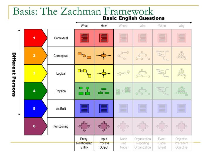 Basis: The Zachman Framework