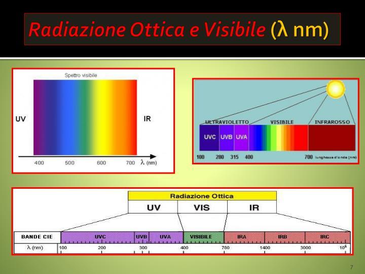 Radiazione Ottica e Visibile
