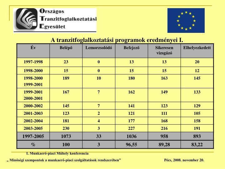 A tranzitfoglalkoztatási programok eredményei I.