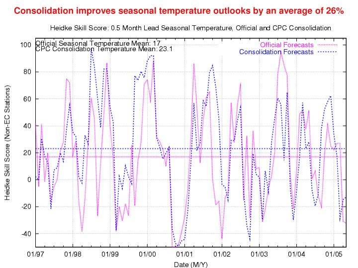 Consolidation improves seasonal temperature outlooks by an average of 26%