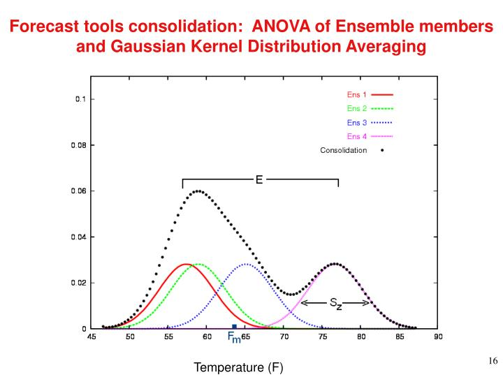 Forecast tools consolidation:  ANOVA of Ensemble members and Gaussian Kernel Distribution Averaging