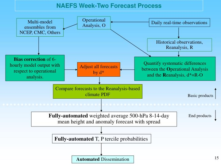 NAEFS Week-Two Forecast Process