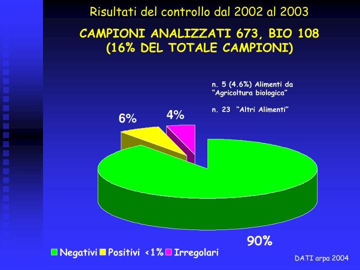 Risultati del controllo dal 2002 al 2003