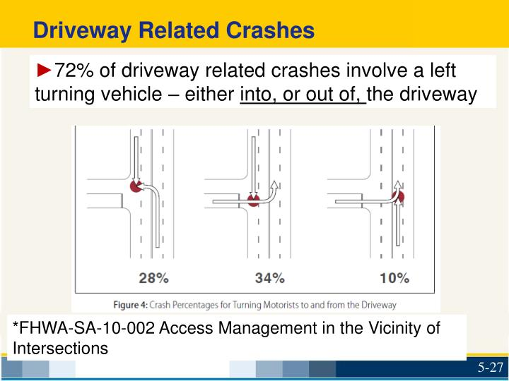 Driveway Related Crashes