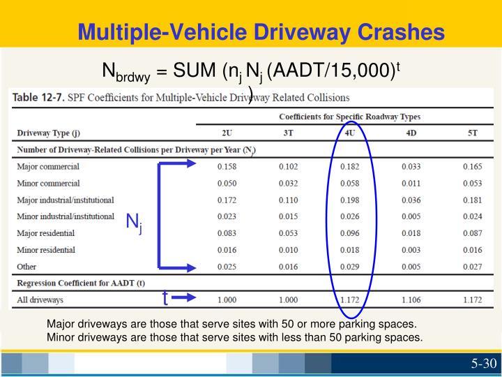 Multiple-Vehicle Driveway Crashes