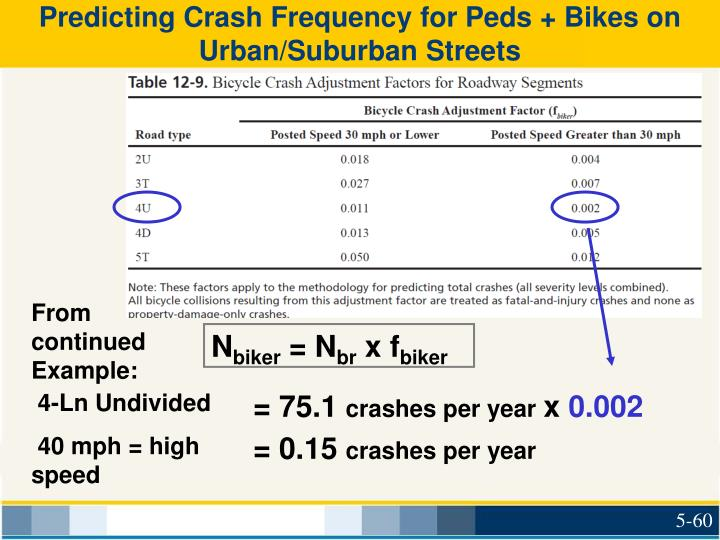 Predicting Crash Frequency for Peds + Bikes on Urban/Suburban Streets