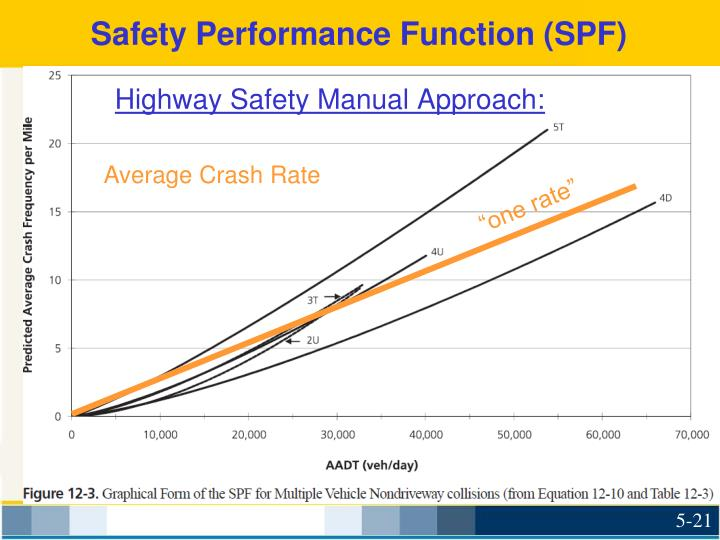 Safety Performance Function (SPF)