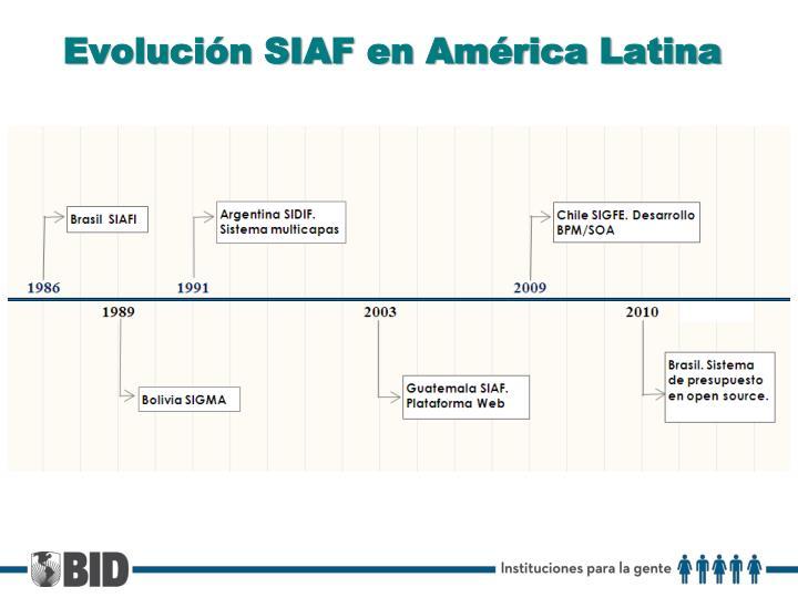 Evolución SIAF en América Latina