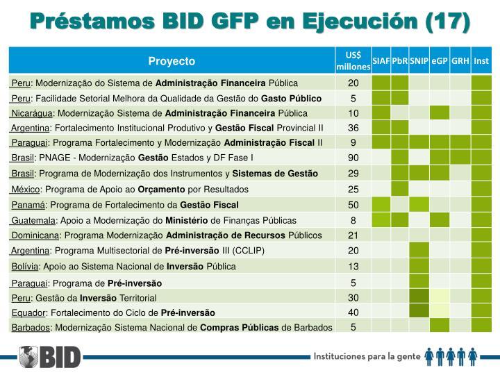 Préstamos BID GFP en Ejecución (17)