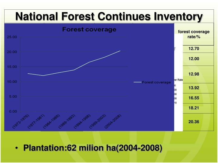 Plantation:62 milion ha(