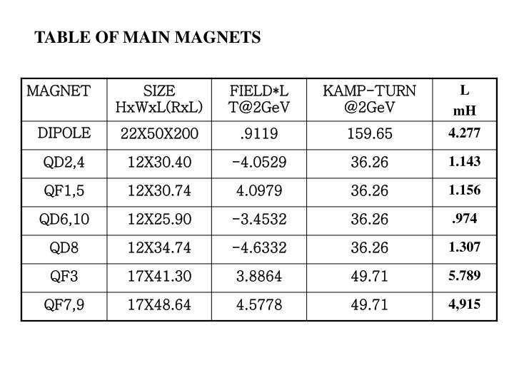 TABLE OF MAIN MAGNETS