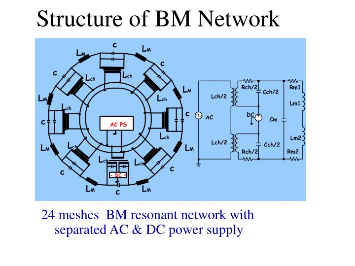Structure of BM Network
