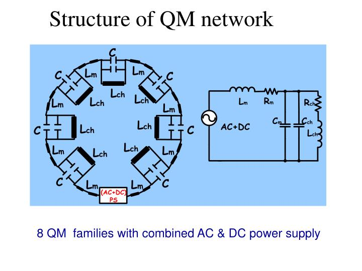 Structure of QM network