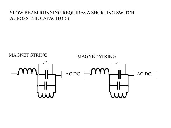 SLOW BEAM RUNNING REQUIRES A SHORTING SWITCH