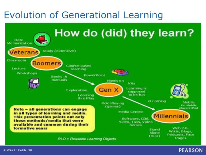 Evolution of Generational Learning