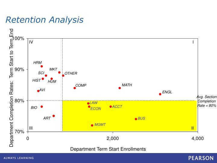 Retention Analysis