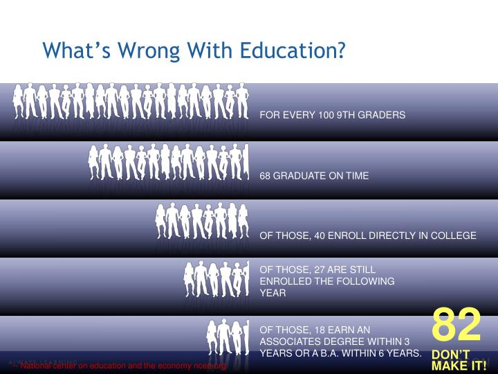 What's Wrong With Education?