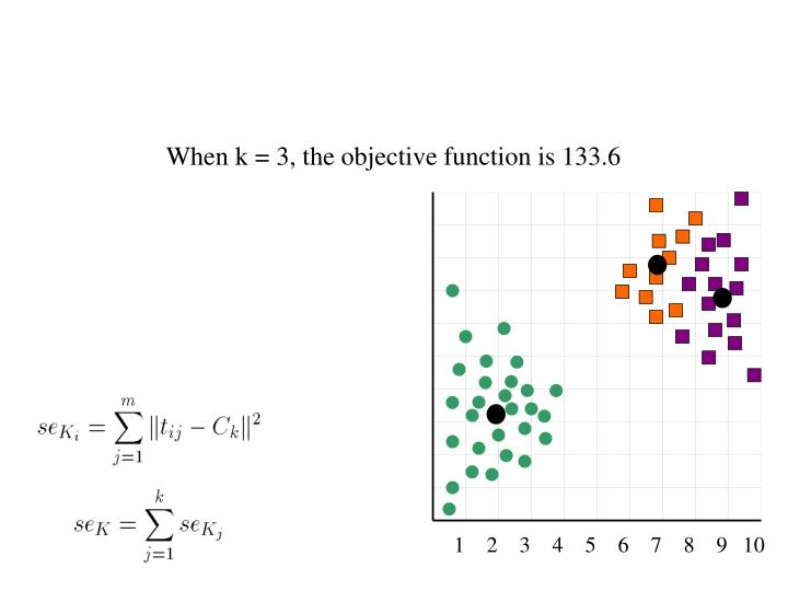 When k = 3, the objective function is 133.6