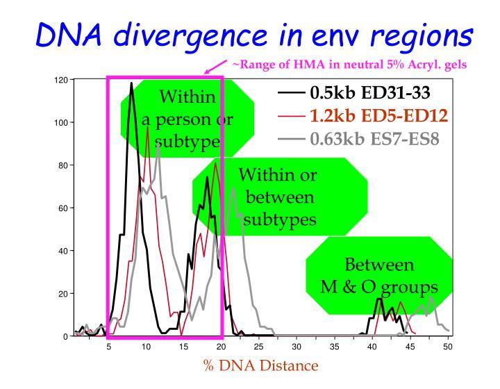 ~Range of HMA in neutral 5% Acryl. gels