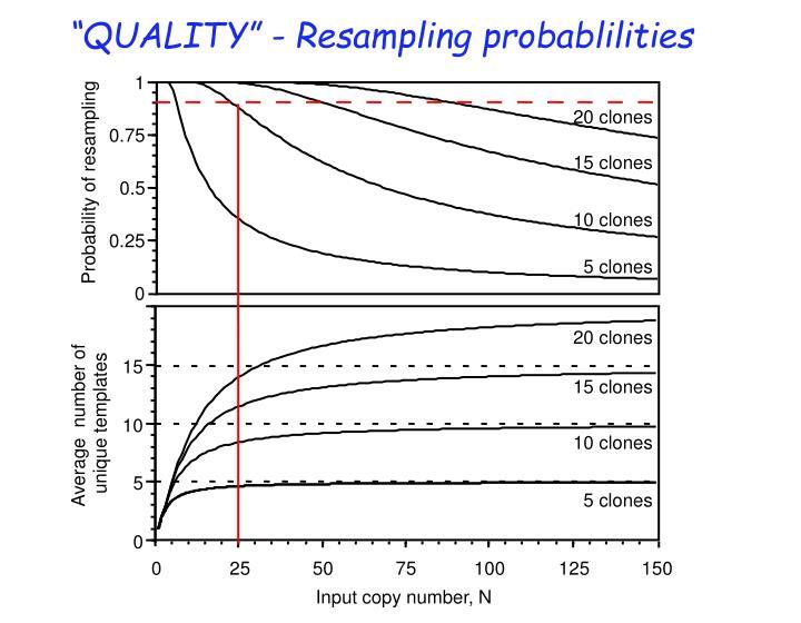 """QUALITY"" - Resampling probablilities"