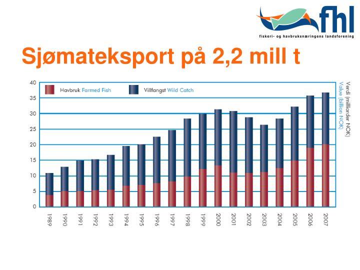 Sjømateksport på 2,2 mill t